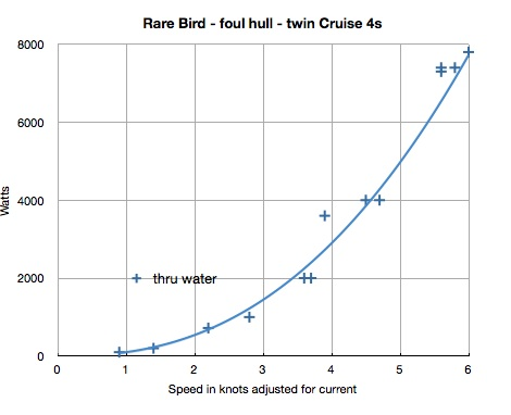Chart of speed through the water for Rare Bird